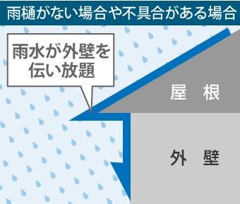 雨樋がない場合や不具合がある場合、雨水が外壁を伝い放題