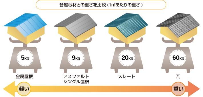 各種屋根材の重量比較