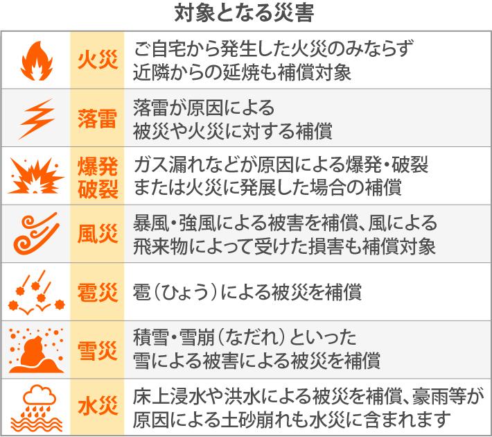 火災保険の対象となる災害