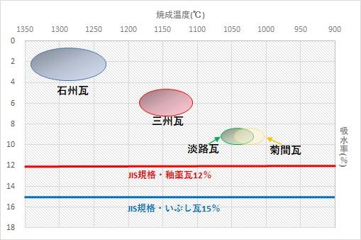 瓦の吸水率と焼成温度