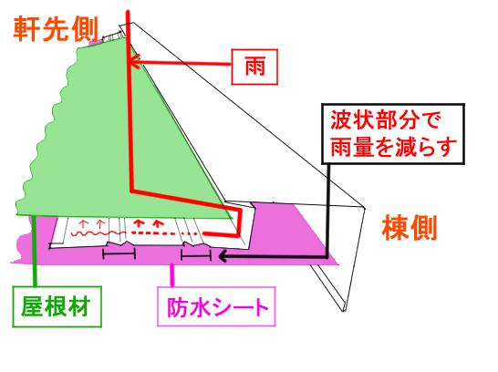 ケラバ水切り説明図