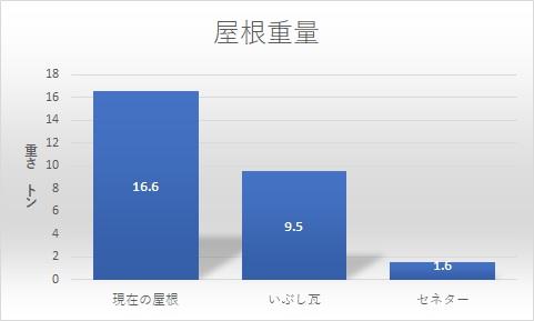 屋根の重量比較表