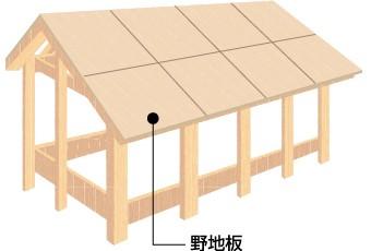 屋根下地 野地板の設置図